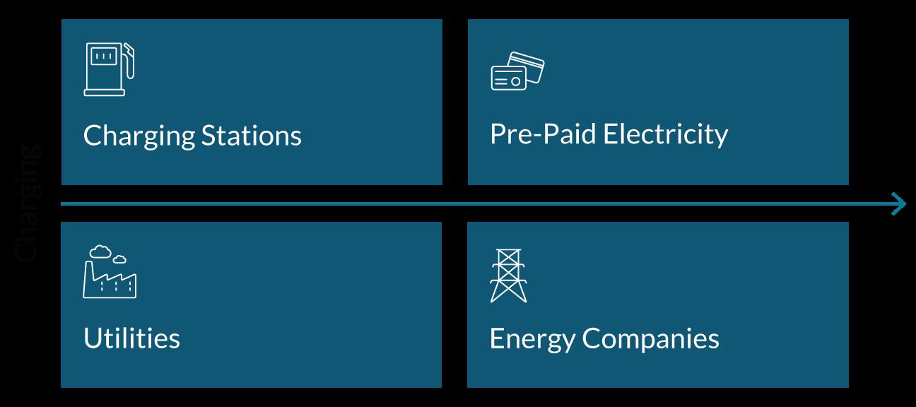 MEG, Mobile Energy Global, Ideanomics, Commercial Fleet Chart